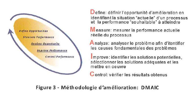 anubis consent 6 sigma methodologie amelioration DMAIC