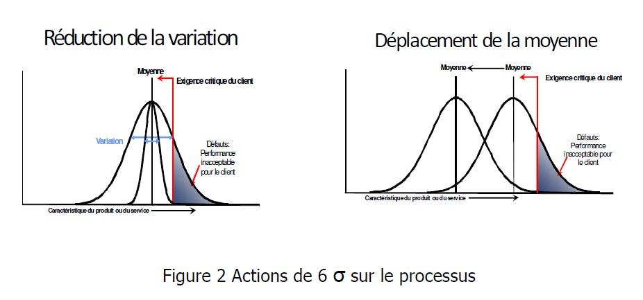 anubisconsent amelioration continue 6 sigma methode